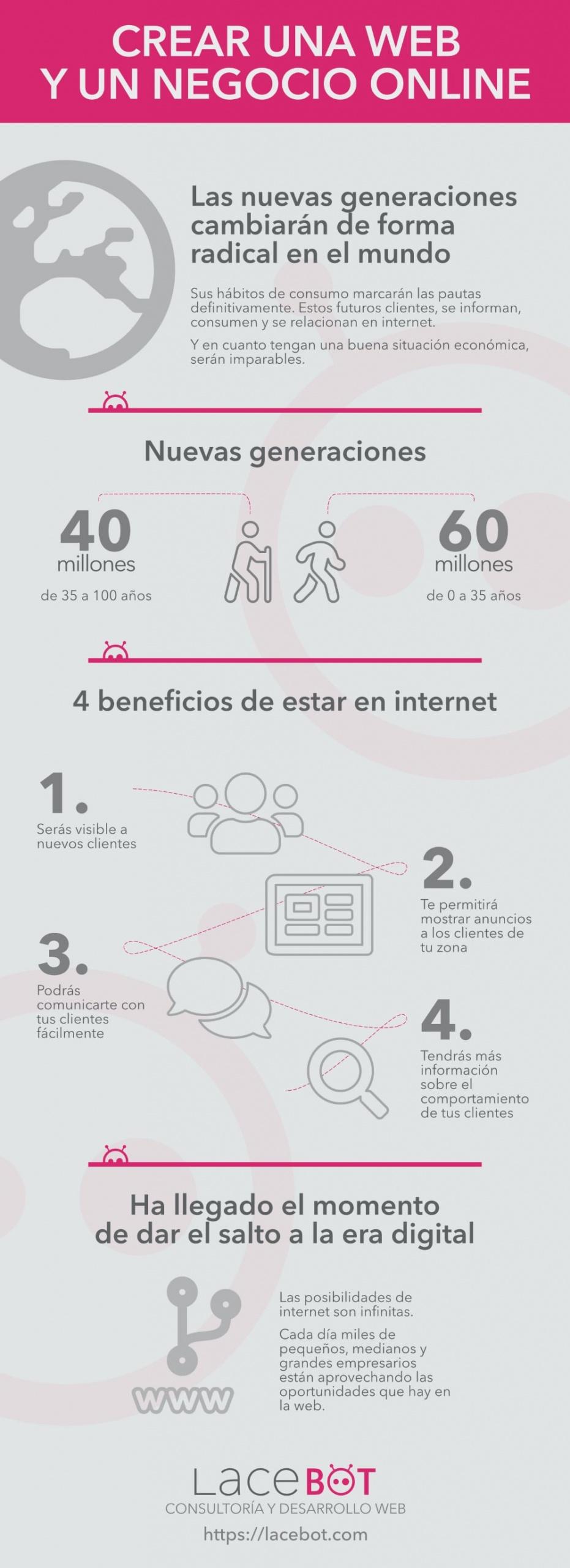 (Desarrollo web en Mallorca) Infografía: 4 motivos para crear un negocio online | Guía de Diseño Web en Mallorca creado por Lacebot