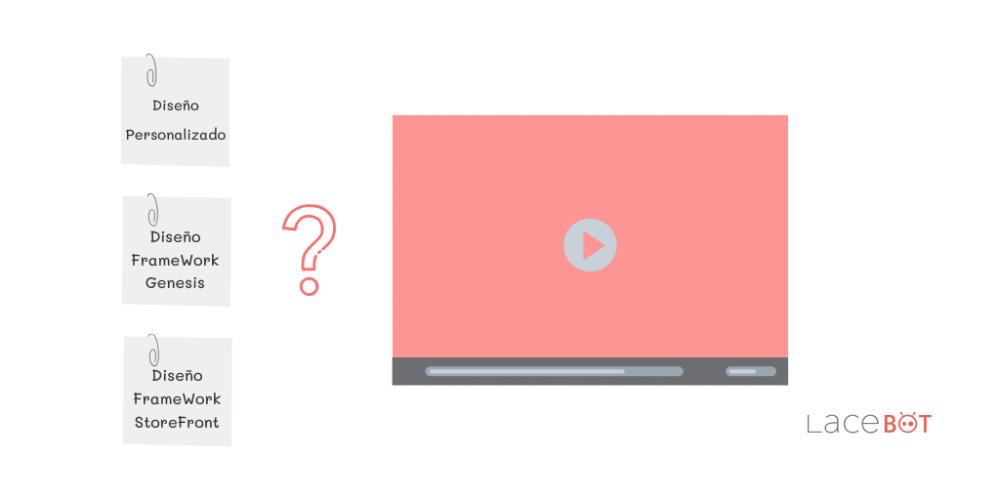 3 formas para construir nuestros diseños web. Imagen creada por Lacebot. web con tres opciones.