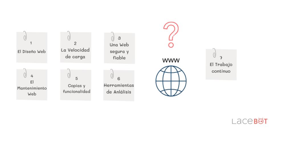 (Desarrollo web en Mallorca) Estar en internet. 7 claves esenciales | Consejo de Diseño Web en Mallorca | Imagen elaborada por Lacebot