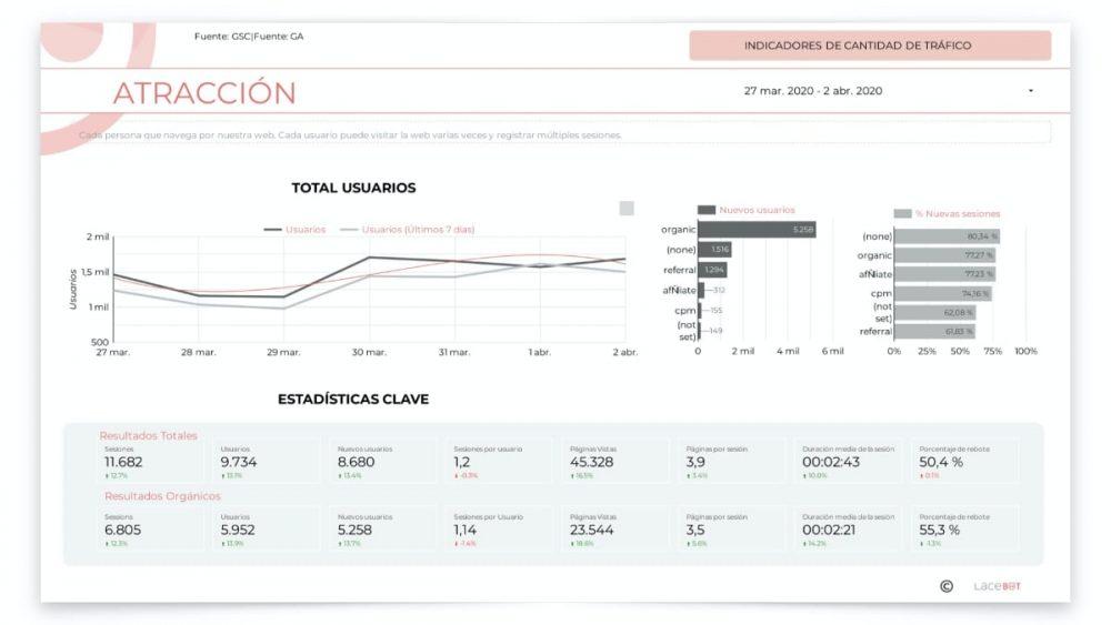 informe data studio: Indicadores de cantidad de tráfico