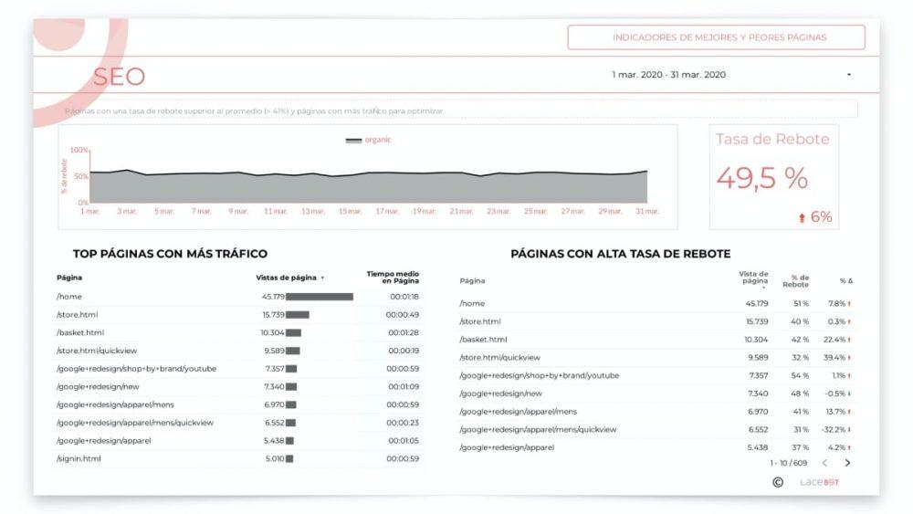 Informe data studio: Indicadores de mejores y peores páginas
