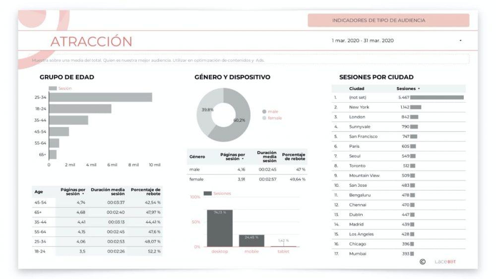 data studio: indicadores de tipo de audiencia