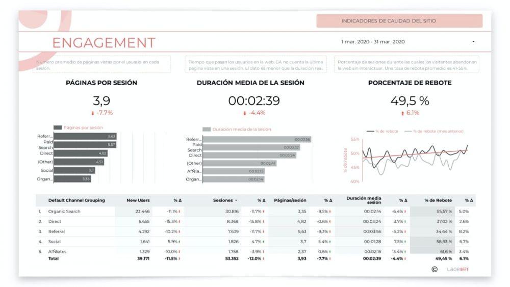 Informe data studio: Indicadores de calidad del sitio