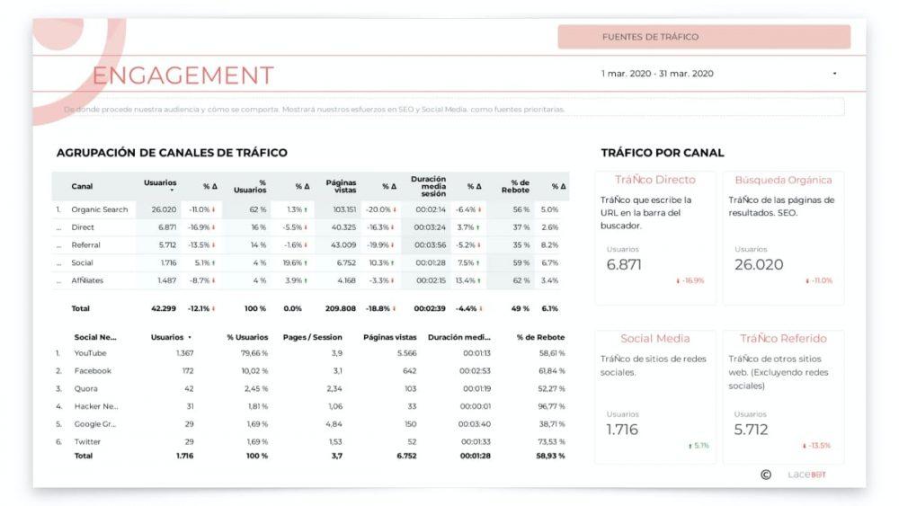 Informe data studio: Fuentes de tráfico