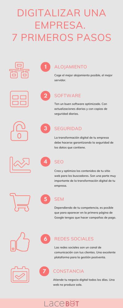 Infografía: Digitalizar una empresa. 7 primeros pasos