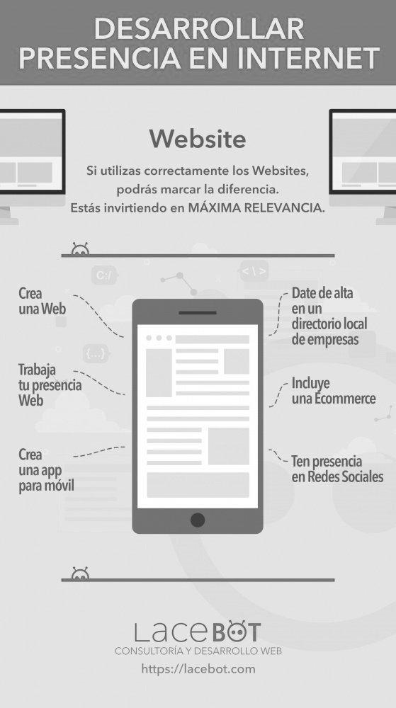 (Desarrollo web en Mallorca) Infografía Cómo desarrollar presencia en internet | Guía de Diseño Web en Mallorca creada por Lacebot