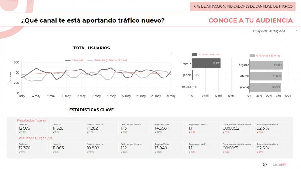 Data Studio. Informe de analítica web y mantenimiento: Indicadores de cantidad de tráfico