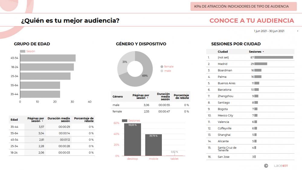 Data Studio. Informe de analítica web y mantenimiento: Indicadores de tipo de audiencia. Quién es tu mejor audiencia. Grupo de edad, género, dispositivo, ciudad.