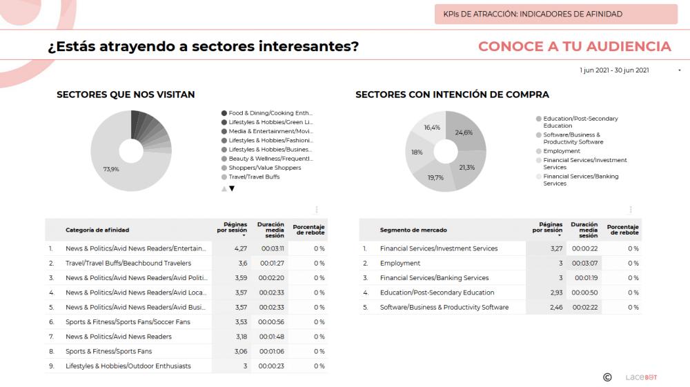 Data Studio. Informe de analítica web y mantenimiento: Indicadores de afinidad. Estás atrayendo a sectores interesantes. Sectores que nos visitan y con intención de compra.