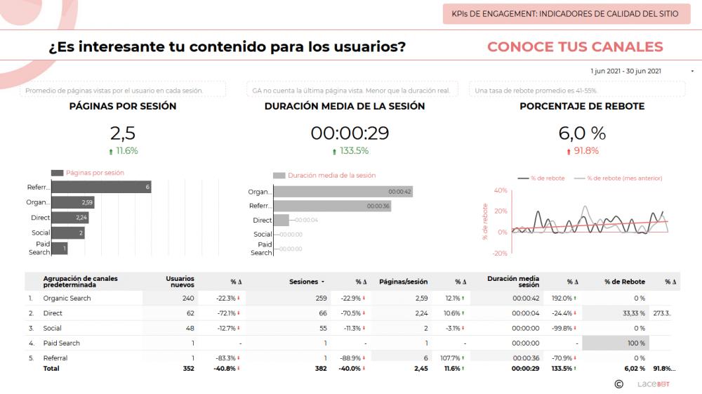 Data Studio. Informe de analítica web y mantenimiento: Indicadores de calidad del sitio sitio