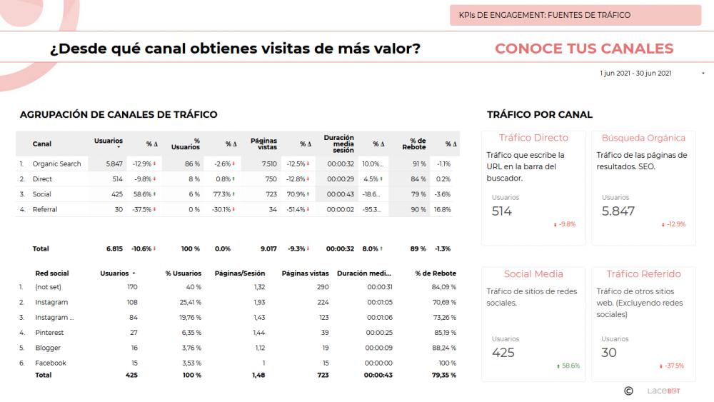 Data Studio. Informe de analítica web y mantenimiento: Fuentes de tráfico. Desde qué canal obtienes visitas de más valor.