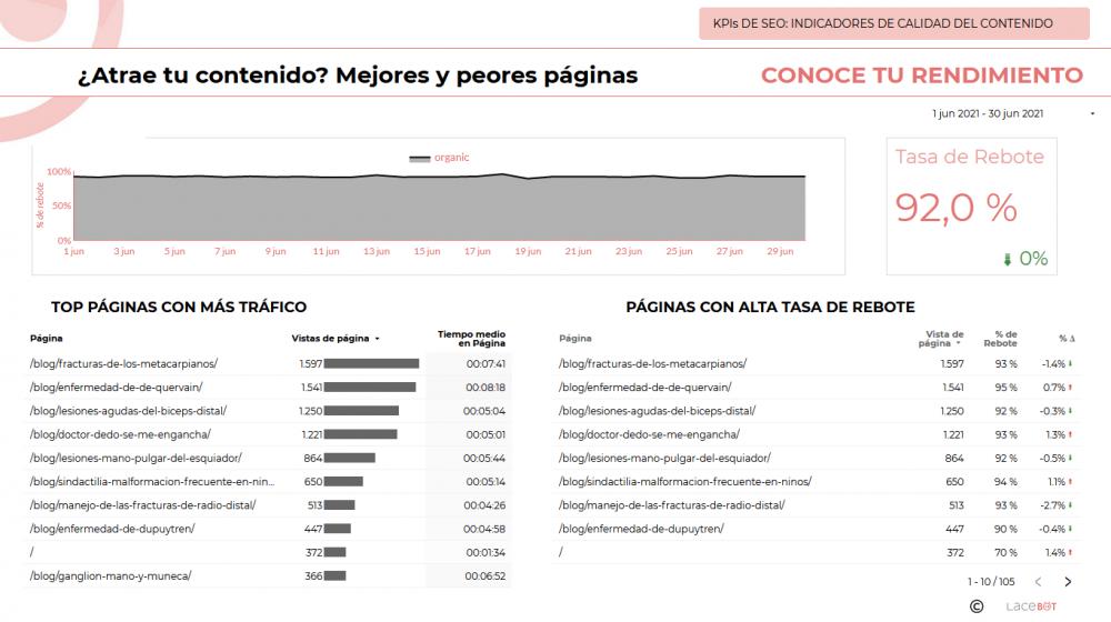 Data Studio. Informe de analítica web y mantenimiento: Indicadores de calidad del contenido. Atrae tu contenido. Mejores y peores páginas