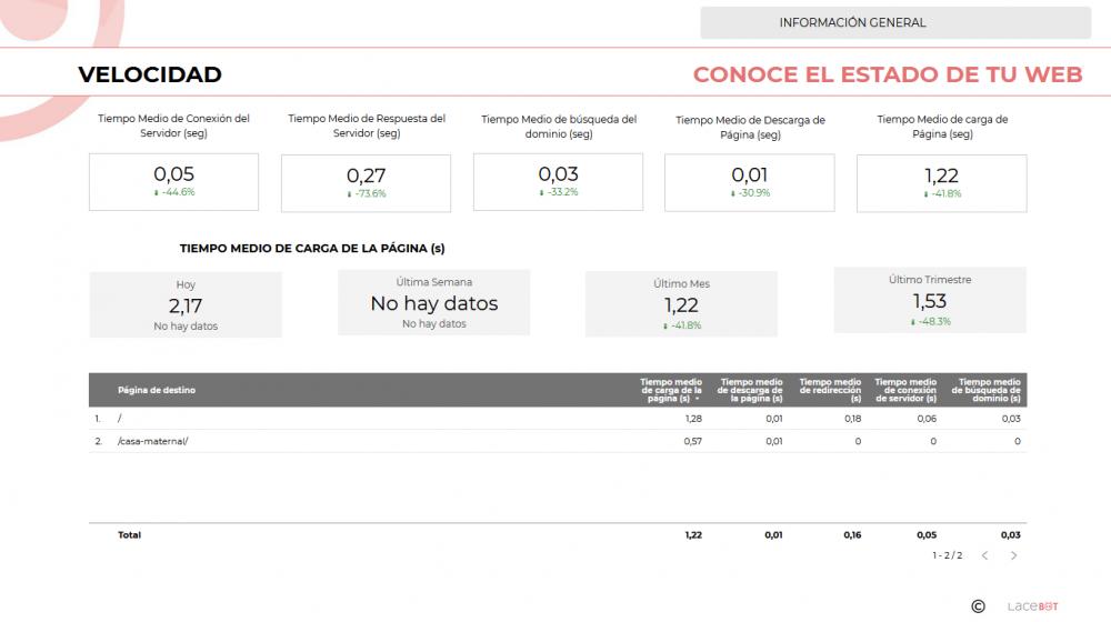 Data Studio. Informe de analítica web y mantenimiento: Conoce el estado de tu web. Velocidad - Lacebot